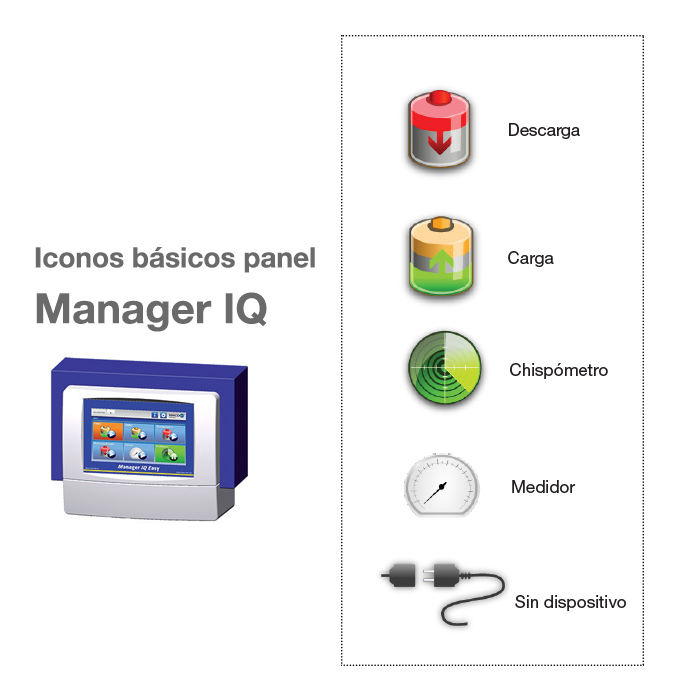 Sistema Manager IQ - Vista iconos