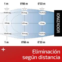 Según distancia de eliminación